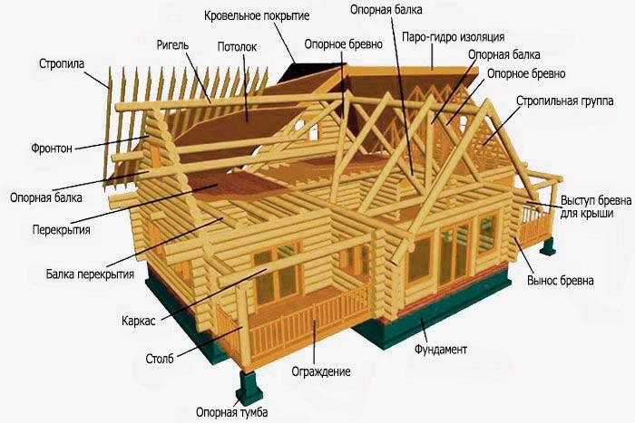 терминология строительства деревянного дома